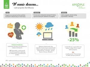 Laboratorium: pogoda i wyniki kampanii (źródło: 4people.pl)