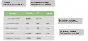analiza sprzedażowa
