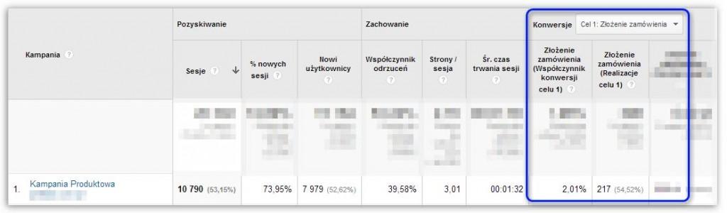 Poziom konwersji widoczny w statystykach Google Analytics