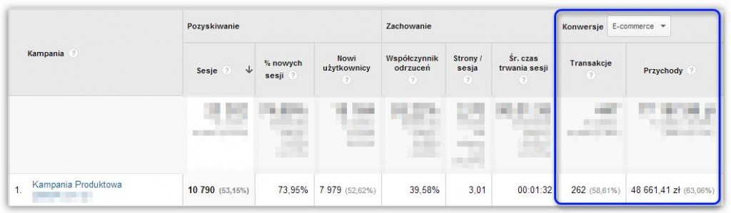 Dochodowość prowadzonych działań promocyjnych w oparciu o moduł e-commerce widoczny w statystykach Google Analytics