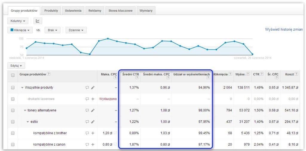 Dane konkurencji na koncie Google AdWords