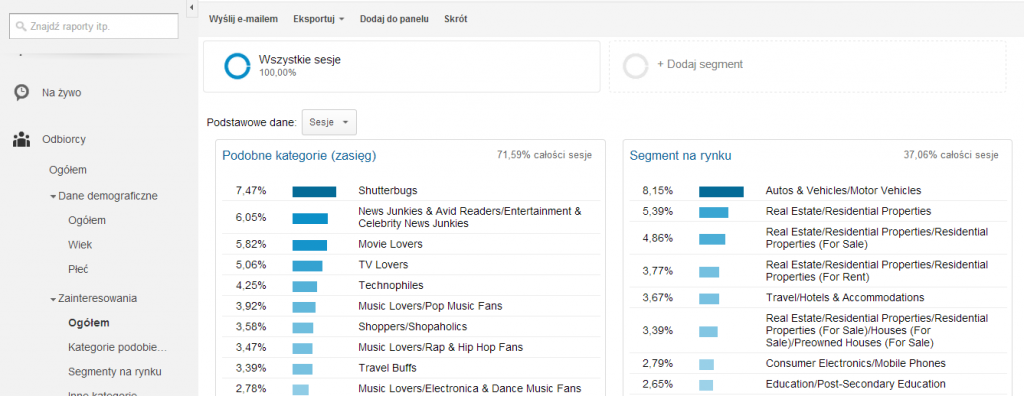 raport google analytics