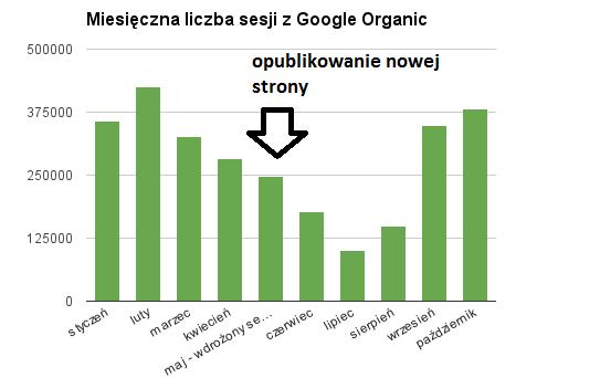 Spadek ruchu organicznego