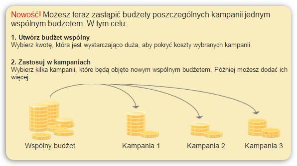 wspólny budżet