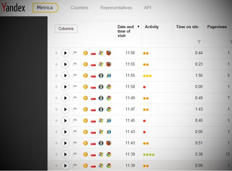 Yandex Metrics