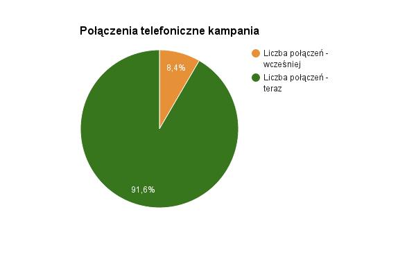 obraz 6. polaczenia tel. kampania.