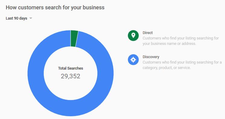 Wizytówka Google Maps statystyki