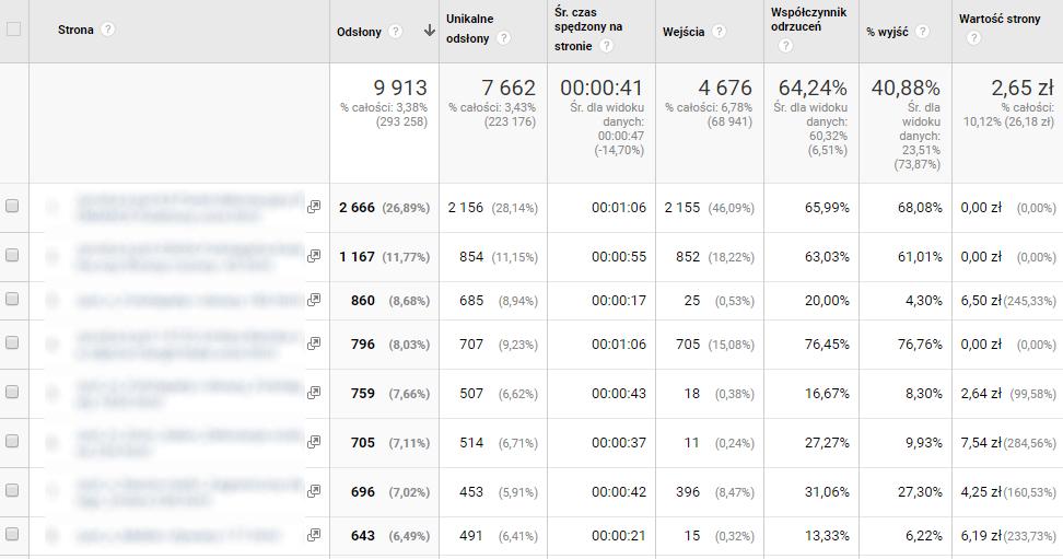 Analiza danych statystycznych w sklepach internetowych rys. 4
