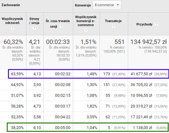Analiza danych statystycznych w sklepach internetowych rys. 1