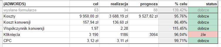 Supermetrics - kontrolowanie wyników A