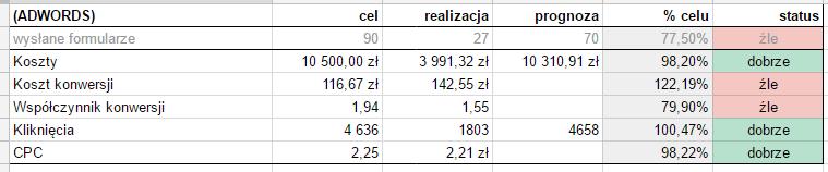 Supermetrics - kontrolowanie wyników B