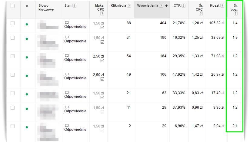 Ranking Reklamy AdWords średnia pozycja
