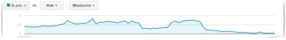 Ranking Reklamy AdWords wykres pozycji