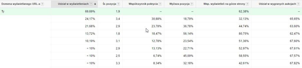 Przykład 1. Statystyki aukcji w Google AdWords.