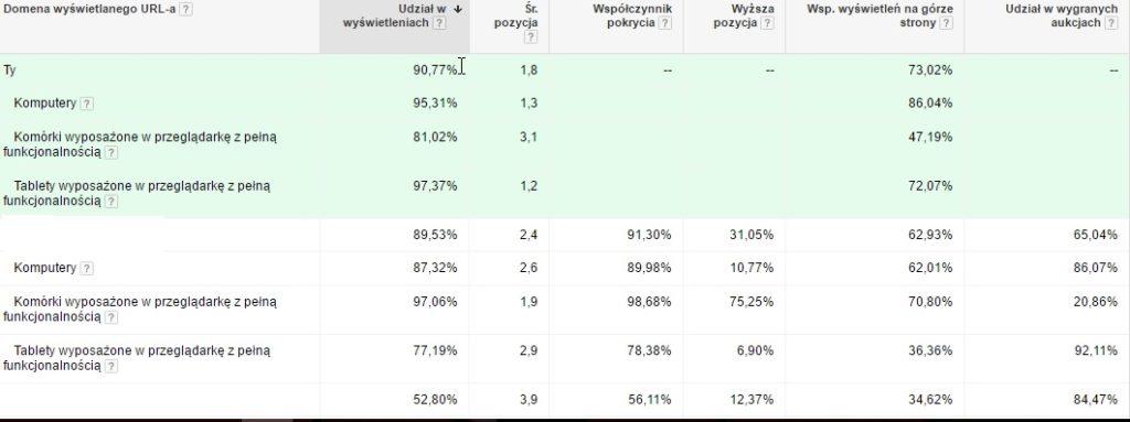 Statystyki aukcji w Google AdWords typy urządzeń