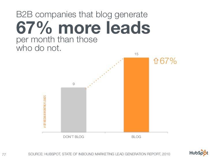 67% więcej generowania leadów w B2B według raportu HubSpot z 2010 roku.
