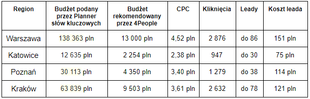 Tabela 1. Estymacje kosztów pozyskania leada dla poszczególnych rynków. Opracowanie własne.