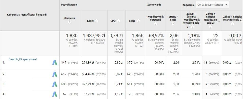 eksperymenty w google adwords widok z danych eksperymentu z GA