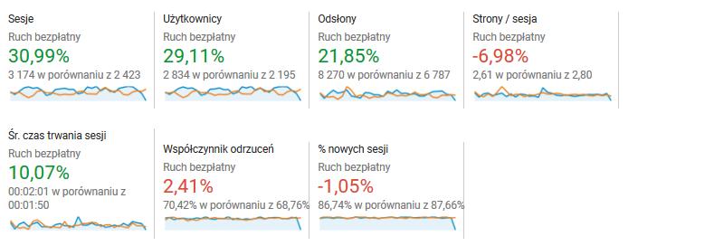 Przepis na wzrost seo Google Anaytics