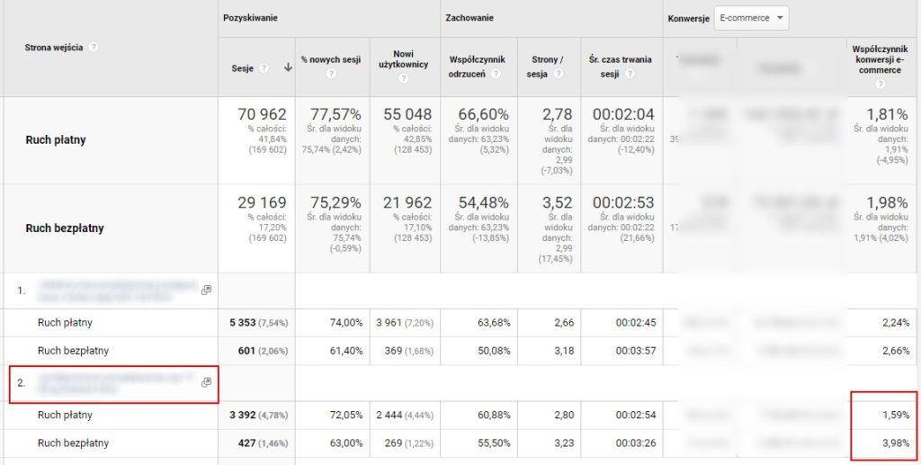współczynnik konwersji e-commerce