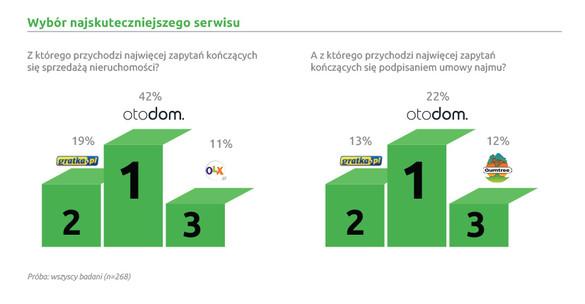 Badanie Bankier.pl
