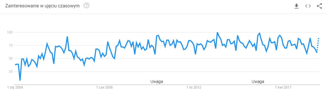 wykres google trends