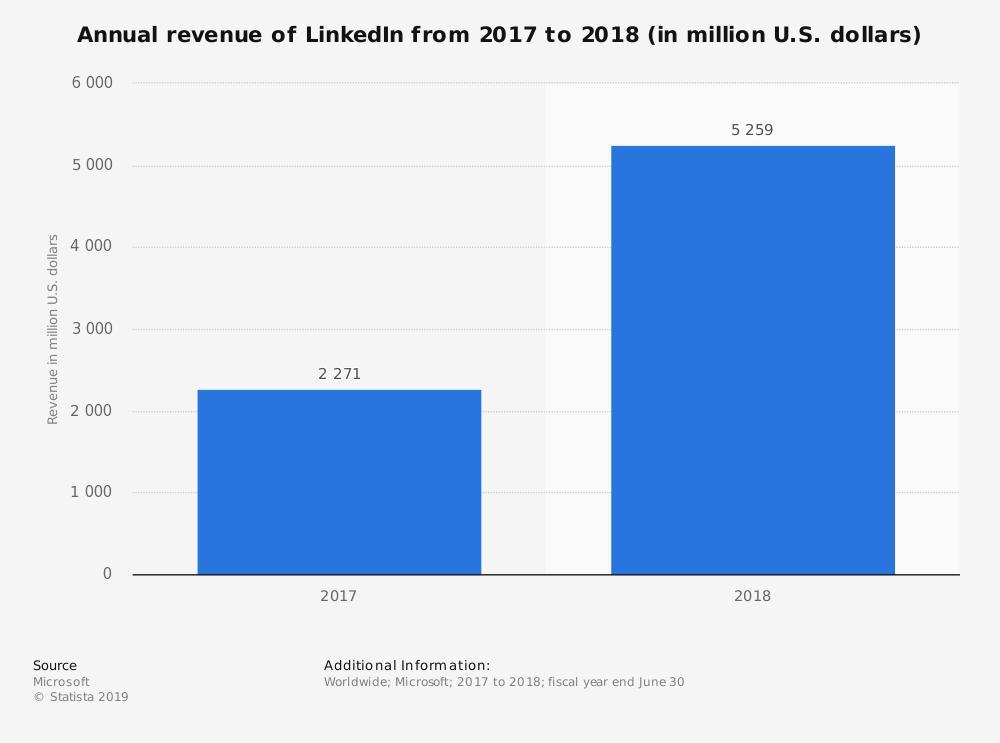 Podział na płci LinkedIn