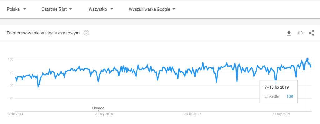 trendy LI wg Google