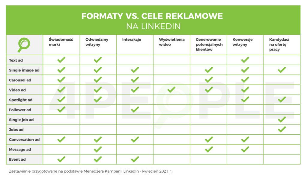 formaty i cele reklamowe linkedin