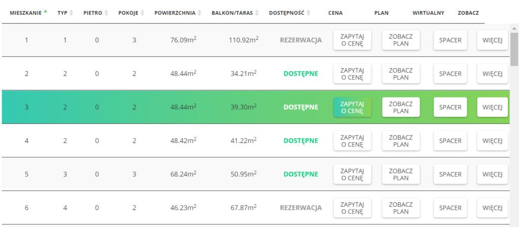 Tabela mieszkań Osiedla Nowe Piastowskie w Opolu
