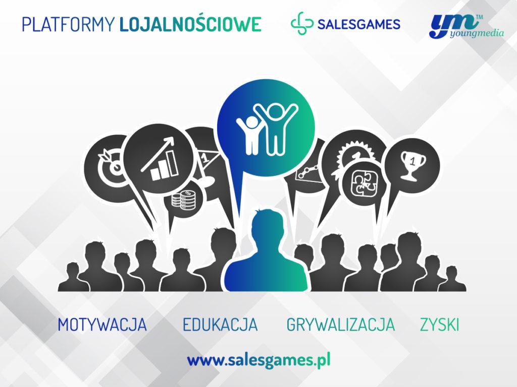 Platforma lojalnościowa - Sales Games