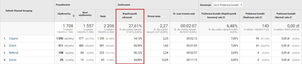 Bounce rate - Google Analytics