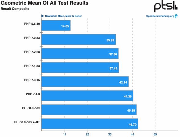 Szybkość PHP