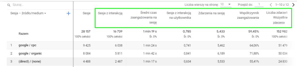Google Analytics 4 - wskaźnik zaangażowania