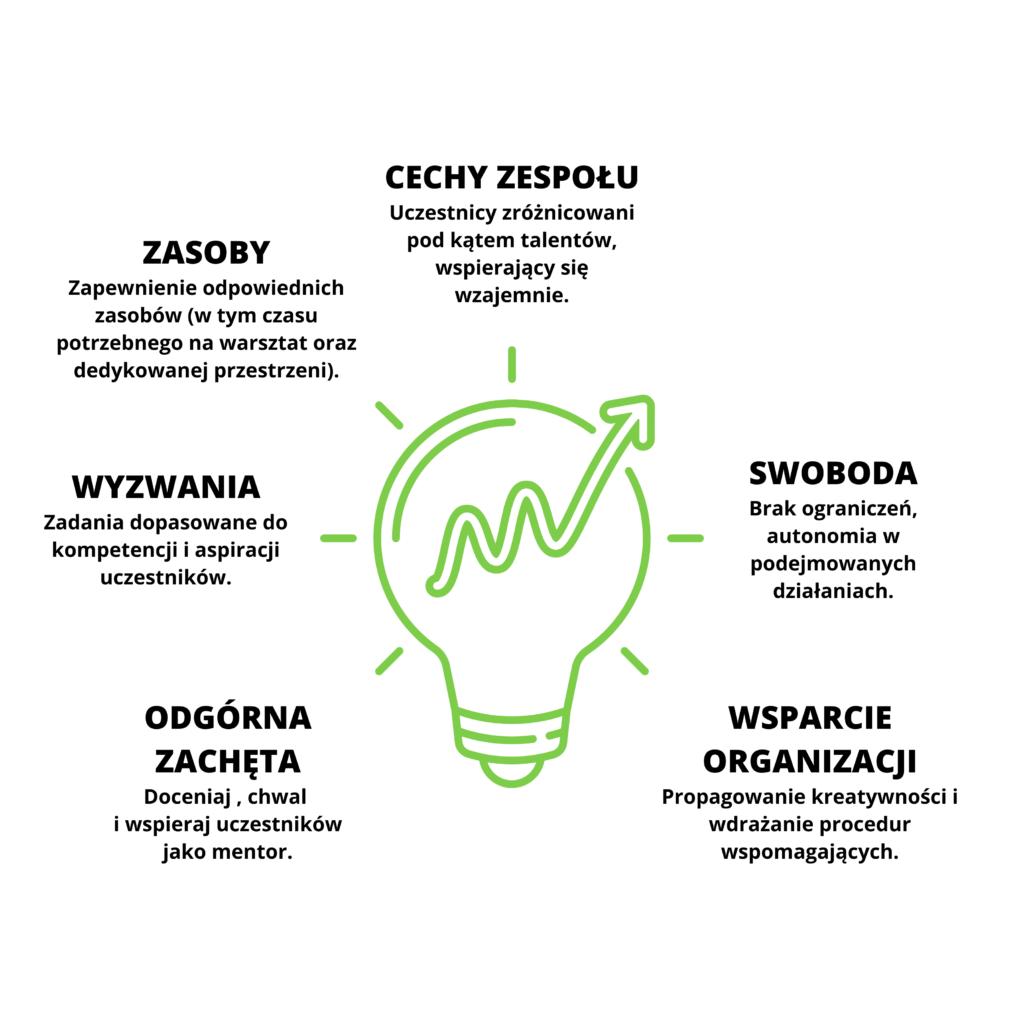 myślenie projektowe