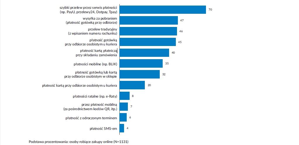 najpopularniejsze sposoby płatności sklepy internetowe