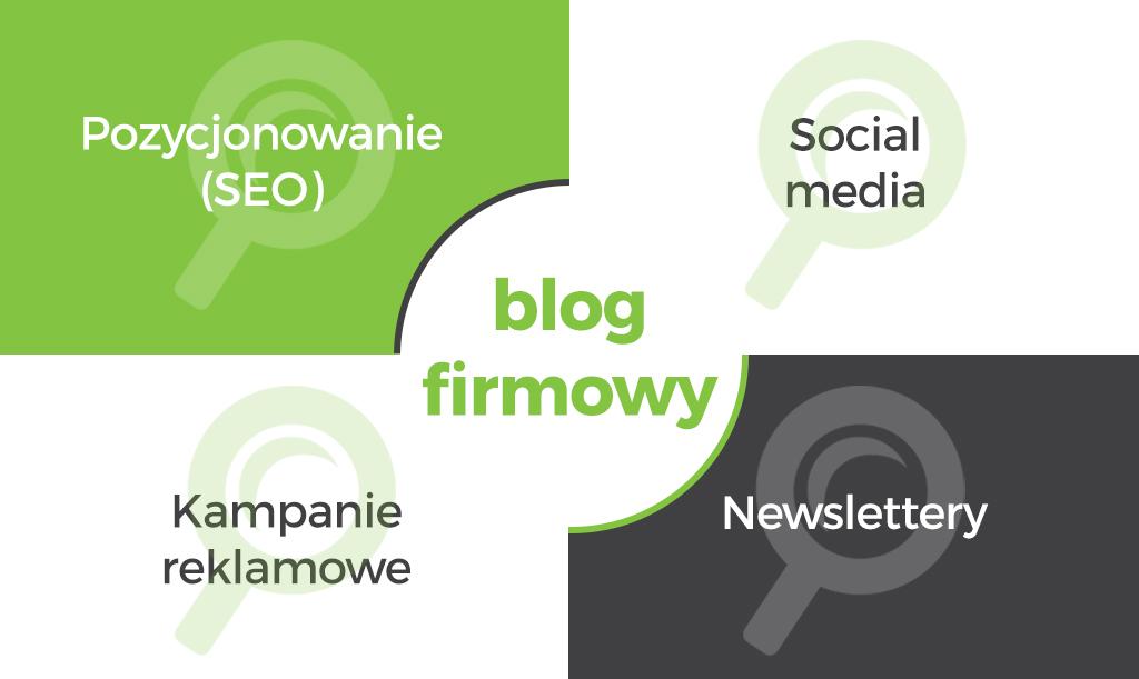 gdzie promować bloga